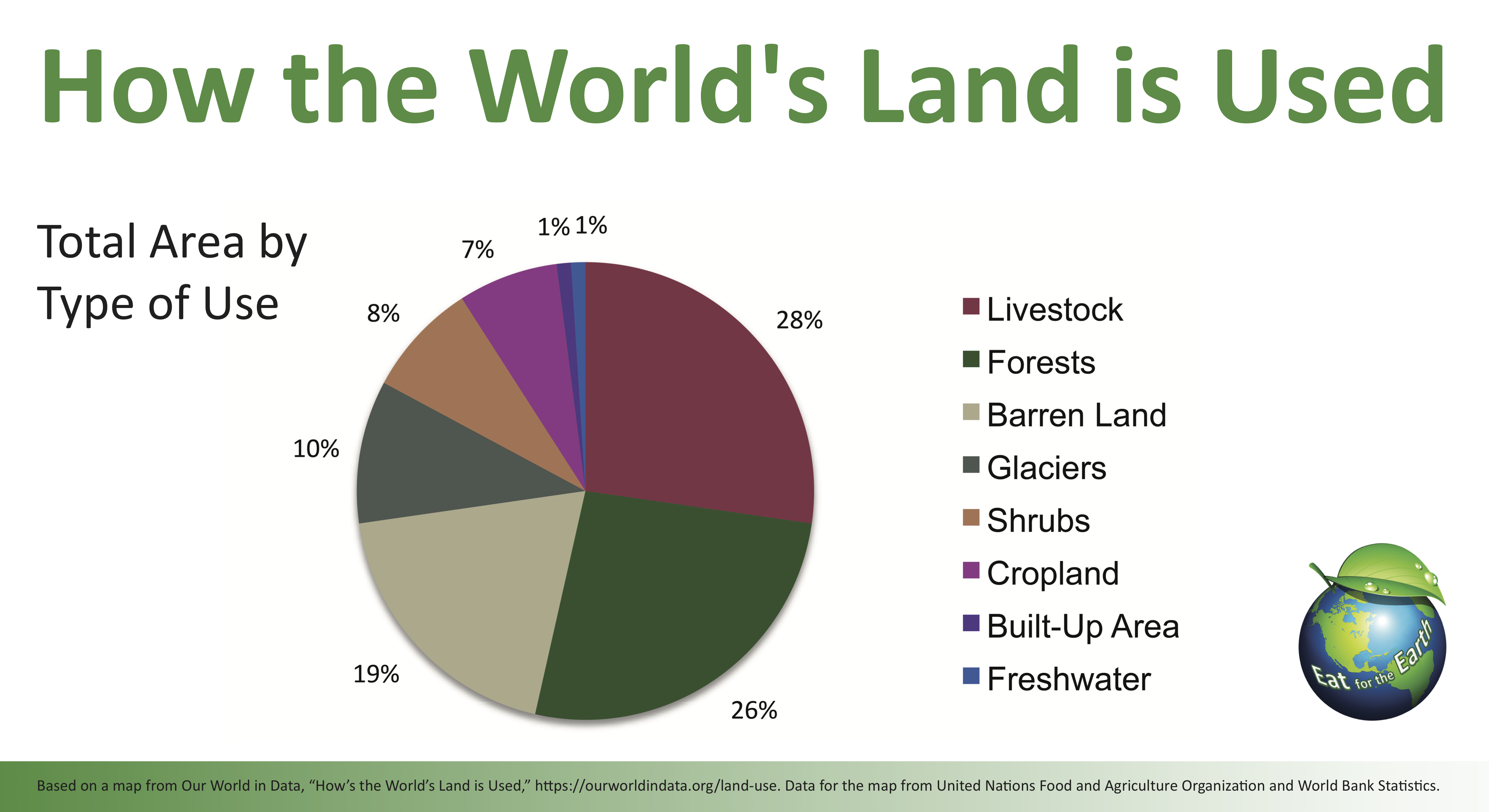 Pie Chart Demonstrating How The World's Land is Used